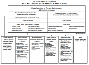 Organization of NOAA's Departments, from noaa.gov
