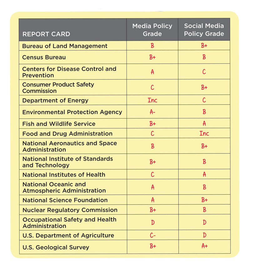 The Center for Science and Democracy's 2015 Report: Grading Government Transparency: Scientists' Freedom to Speak (and Tweet) at Federal Agencies, http://www.ucsusa.org